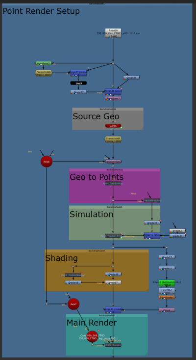 Bauer Nuke tree的一部分,使用Higx插件