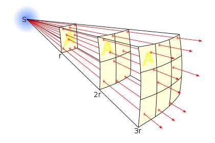 光场的强度与光源的距离的平方成反比