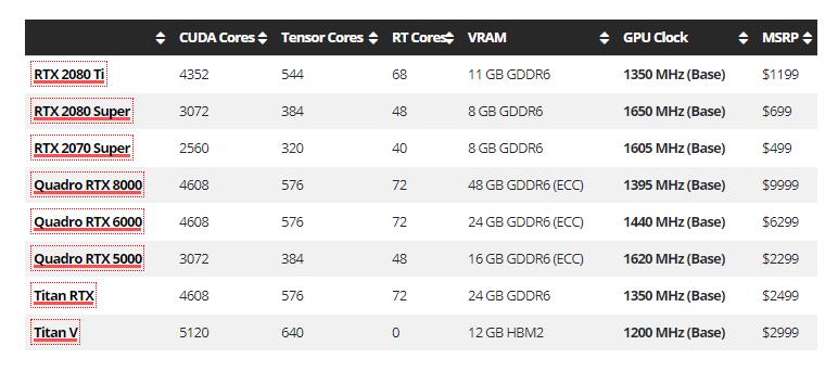 顶级GeForce和顶级RTX GPU规格表-Renderbus云渲染农场