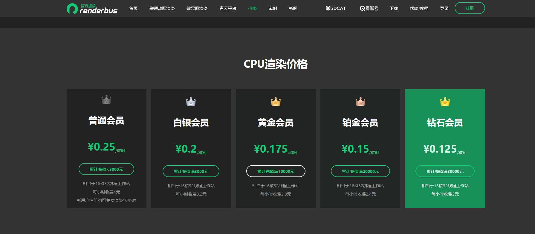瑞云渲染CPU渲染价格