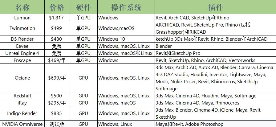 2021年一些流行的GPU加速渲染器 - 瑞云渲染农场
