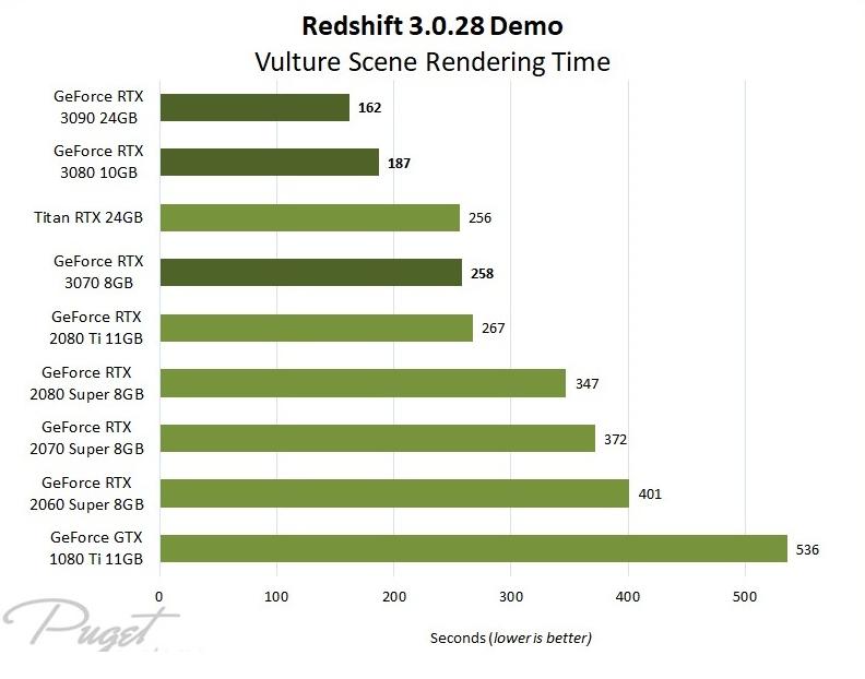 Redshift 渲染的最佳 GPU - 瑞云渲染