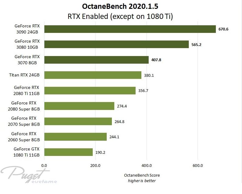 Octane 渲染的最佳 GPU - 瑞云渲染农场
