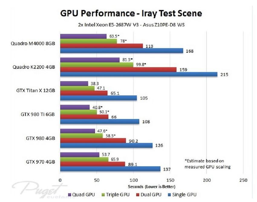 Iray 渲染的最佳 GPU - 瑞云渲染