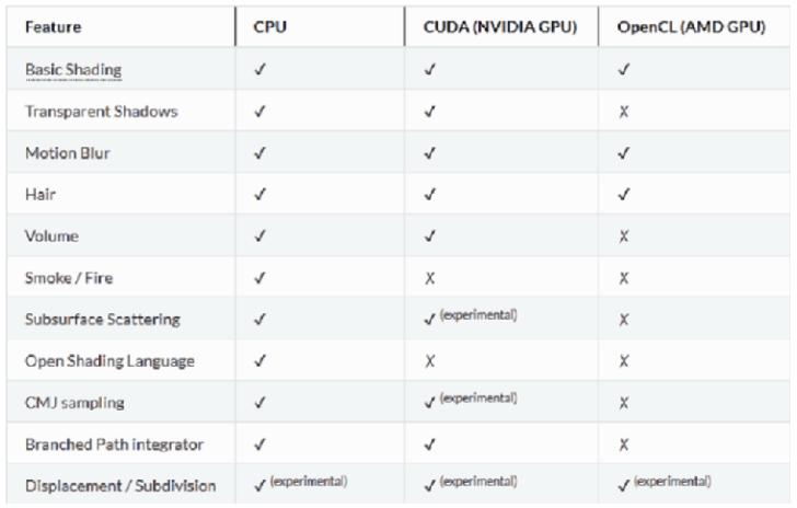Nvidia显卡性能对比AMD显卡