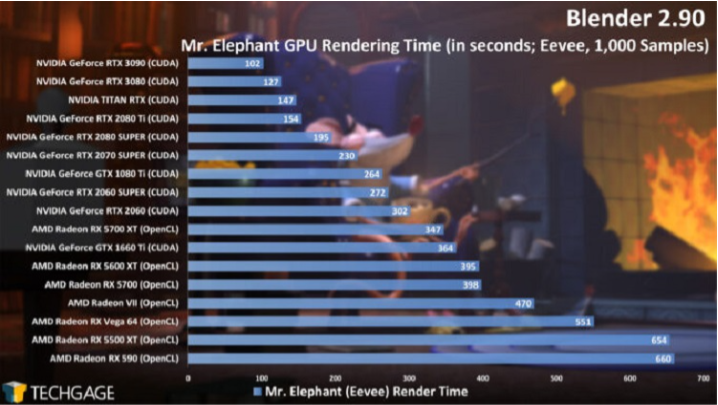 Blender EEVEE 中的 NVIDIA Geforce 性能对比