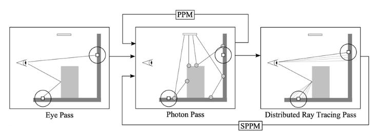 渐进光子映射是第一个能够在复杂场景中渲染全局照明的算法